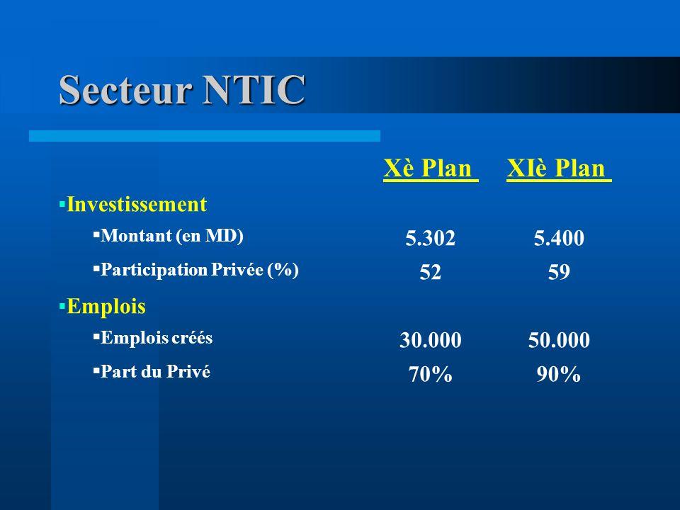 Secteur NTIC Xè Plan XIè Plan Investissement 5.302 5.400 52 59 Emplois