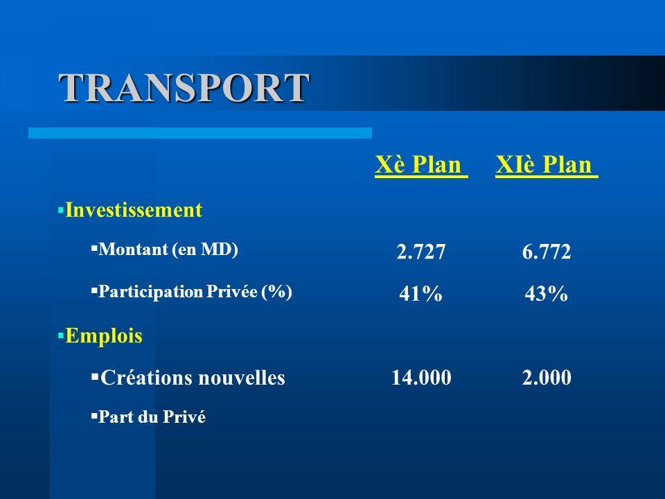 TRANSPORT Xè Plan XIè Plan Investissement 2.727 6.772 41% 43% Emplois