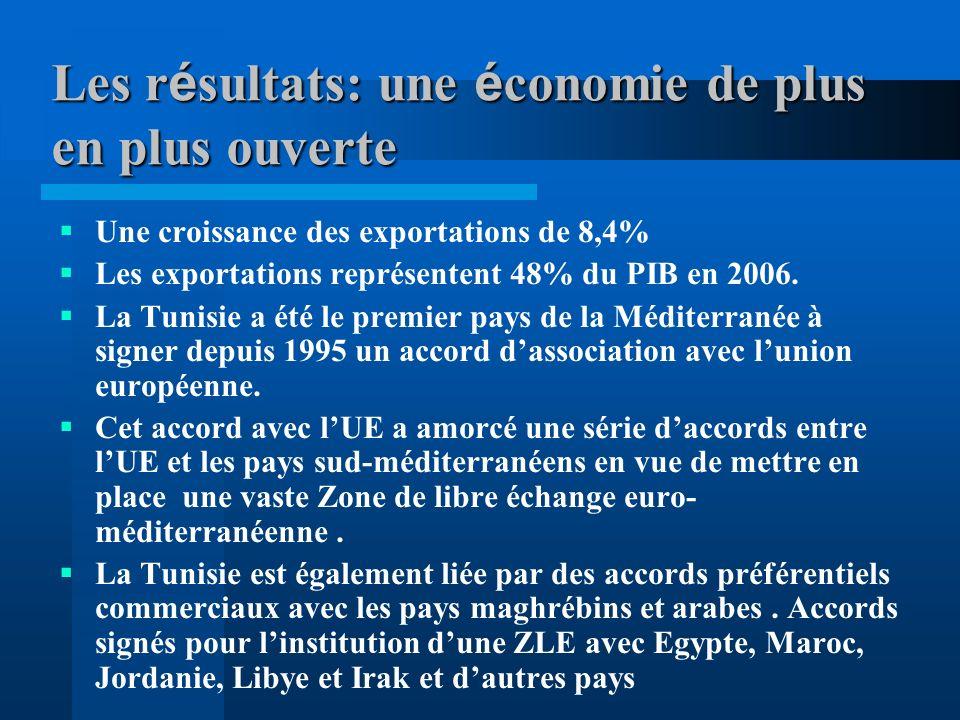 Les résultats: une économie de plus en plus ouverte