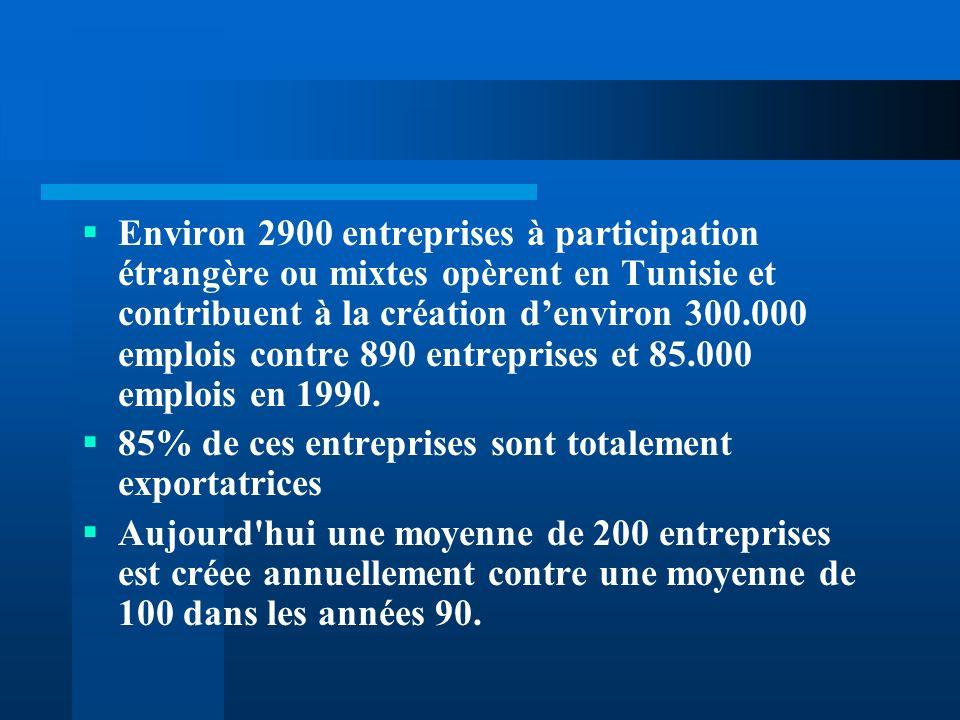 Environ 2900 entreprises à participation étrangère ou mixtes opèrent en Tunisie et contribuent à la création d'environ 300.000 emplois contre 890 entreprises et 85.000 emplois en 1990.