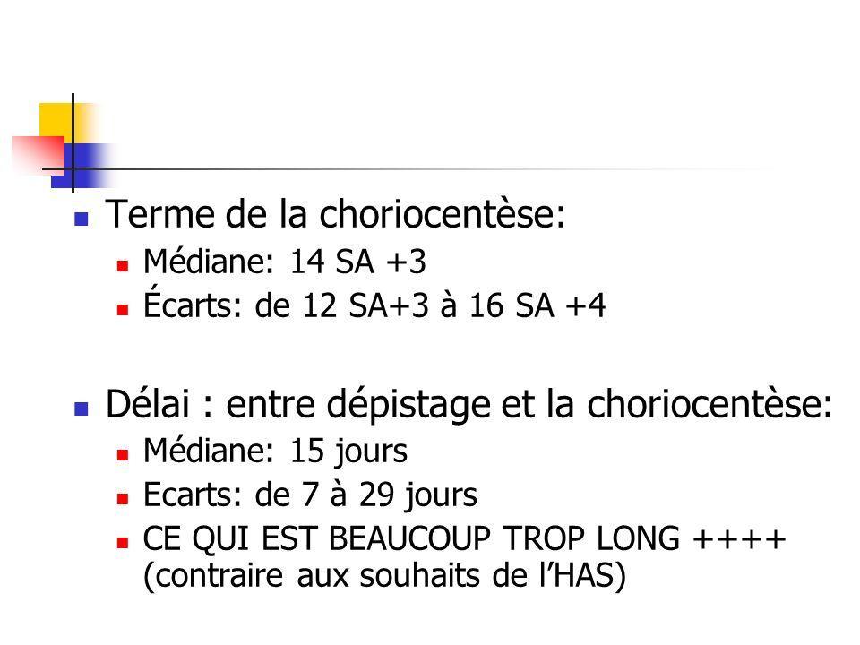 Terme de la choriocentèse: