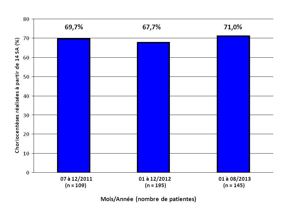 69,7% 67,7% 71,0% Mois/Année (nombre de patientes)