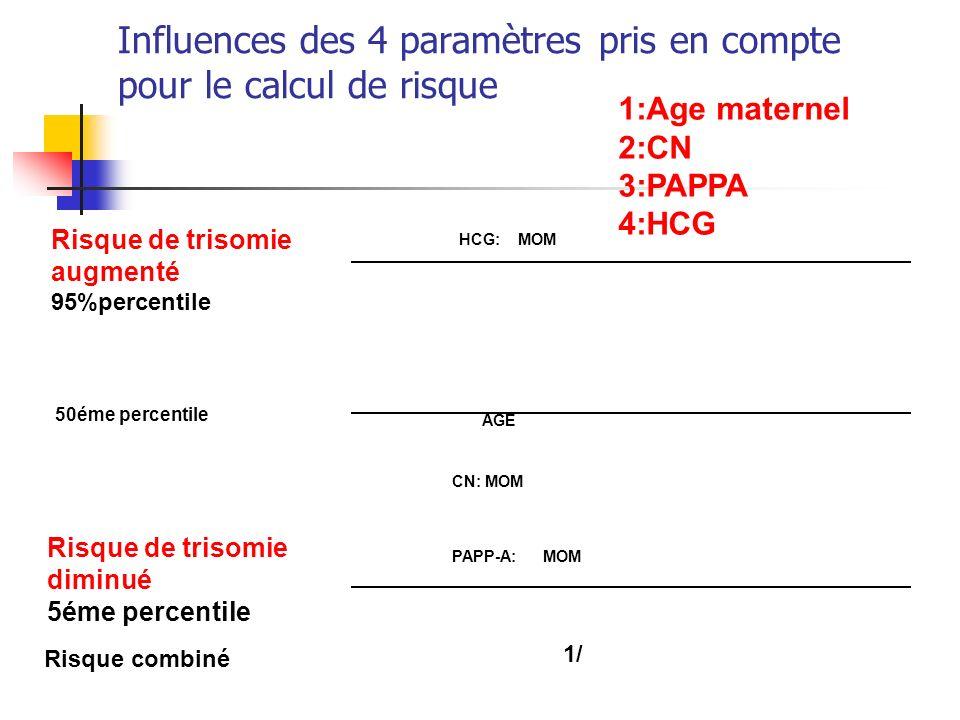 Influences des 4 paramètres pris en compte pour le calcul de risque