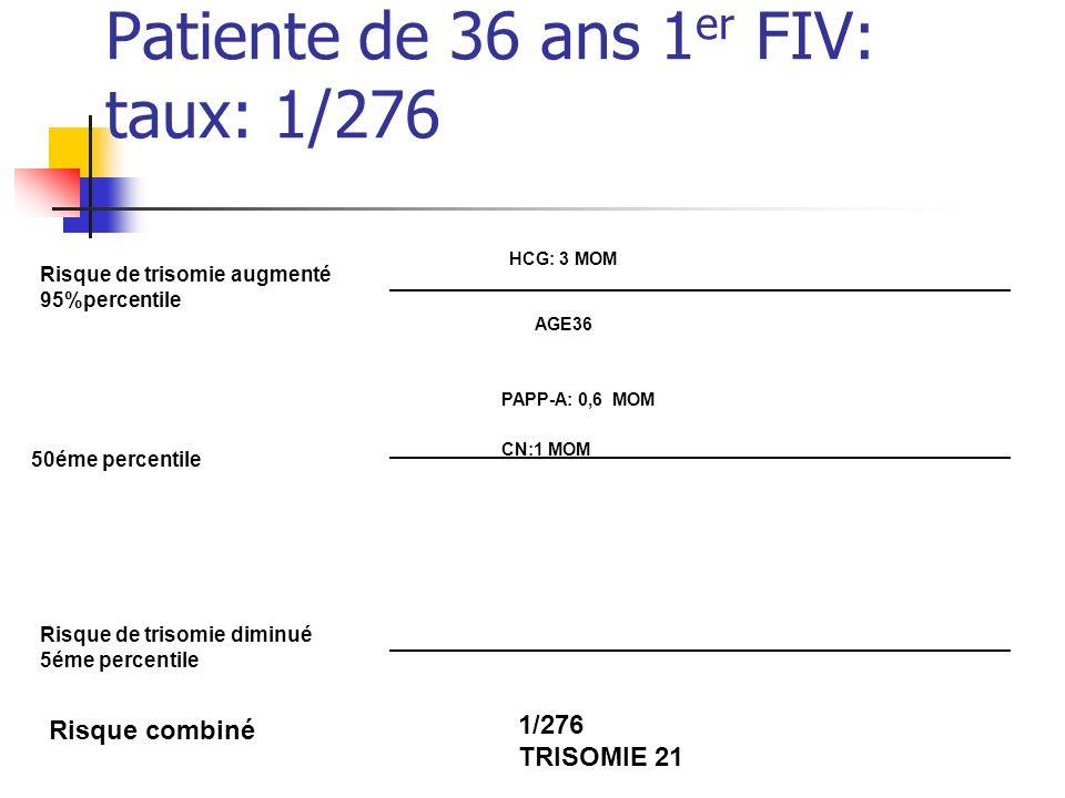 Patiente de 36 ans 1er FIV: taux: 1/276