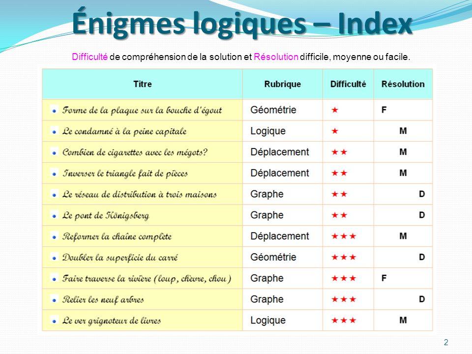 Énigmes logiques – Index