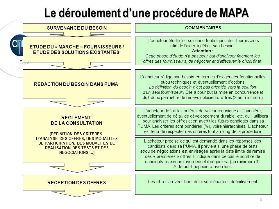 Le déroulement d'une procédure de MAPA