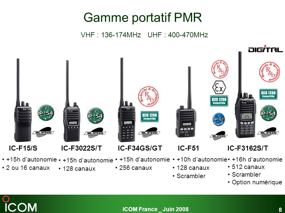 Gamme portatif PMR VHF : 136-174MHz UHF : 400-470MHz