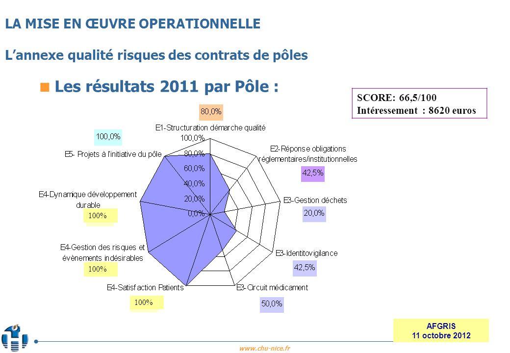 Les résultats 2011 par Pôle :