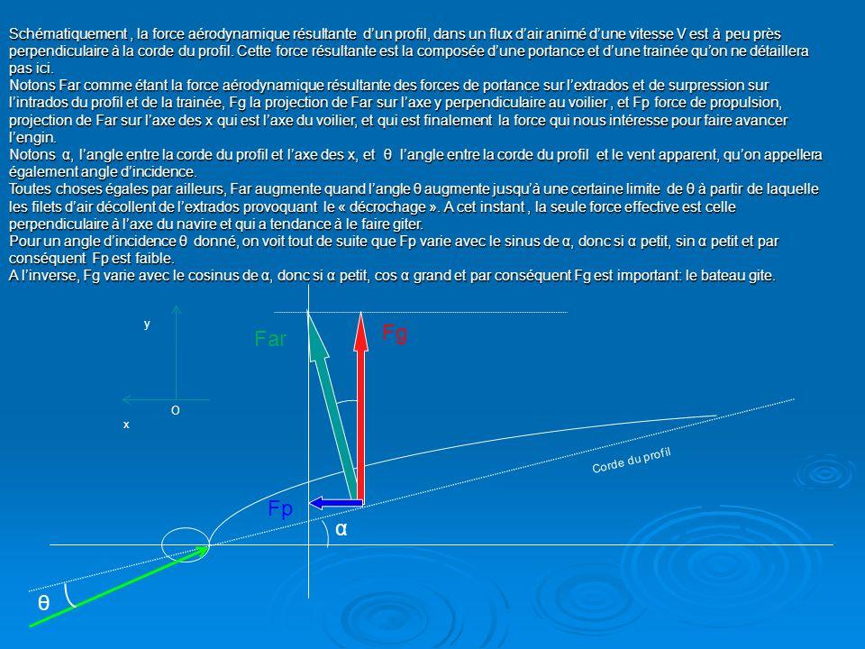 Schématiquement , la force aérodynamique résultante d'un profil, dans un flux d'air animé d'une vitesse V est à peu près perpendiculaire à la corde du profil. Cette force résultante est la composée d'une portance et d'une trainée qu'on ne détaillera pas ici.