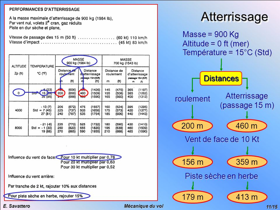 Atterrissage Masse = 900 Kg Altitude = 0 ft (mer)