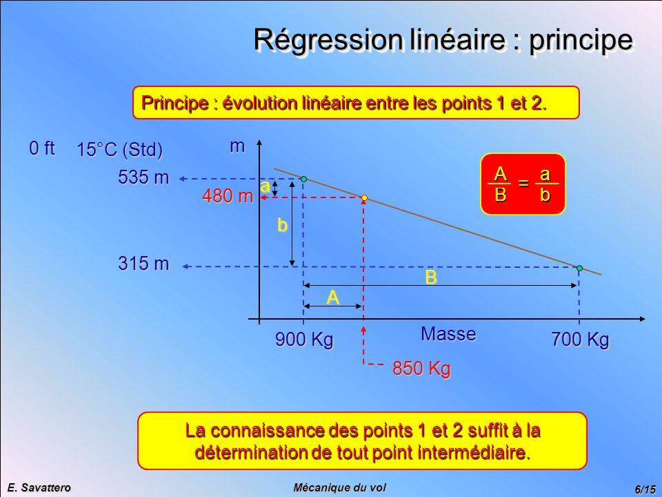 Régression linéaire : principe