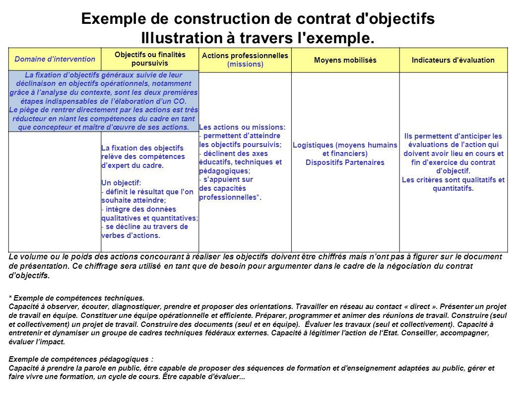 Exemple de construction de contrat d objectifs Illustration à travers l exemple.
