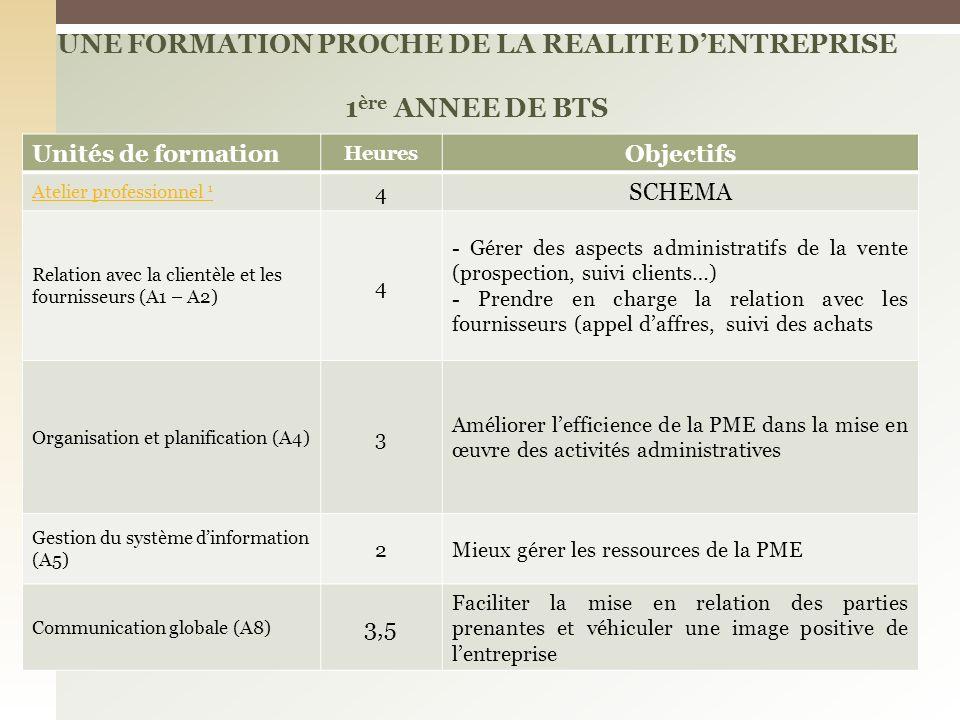 UNE FORMATION PROCHE DE LA REALITE D'ENTREPRISE 1ère ANNEE DE BTS