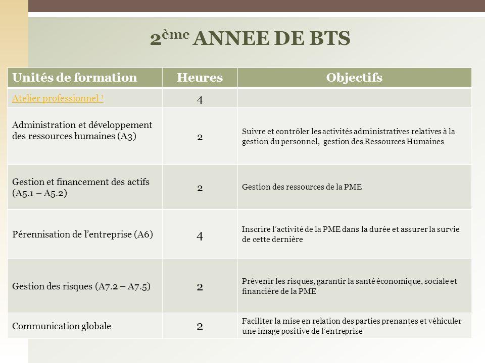 2ème ANNEE DE BTS Unités de formation Heures Objectifs 4 2