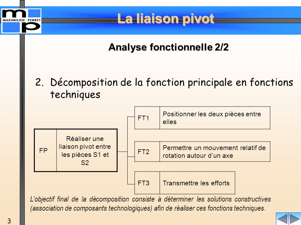 Analyse fonctionnelle 2/2