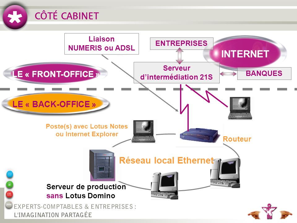 Poste(s) avec Lotus Notes ou Internet Explorer
