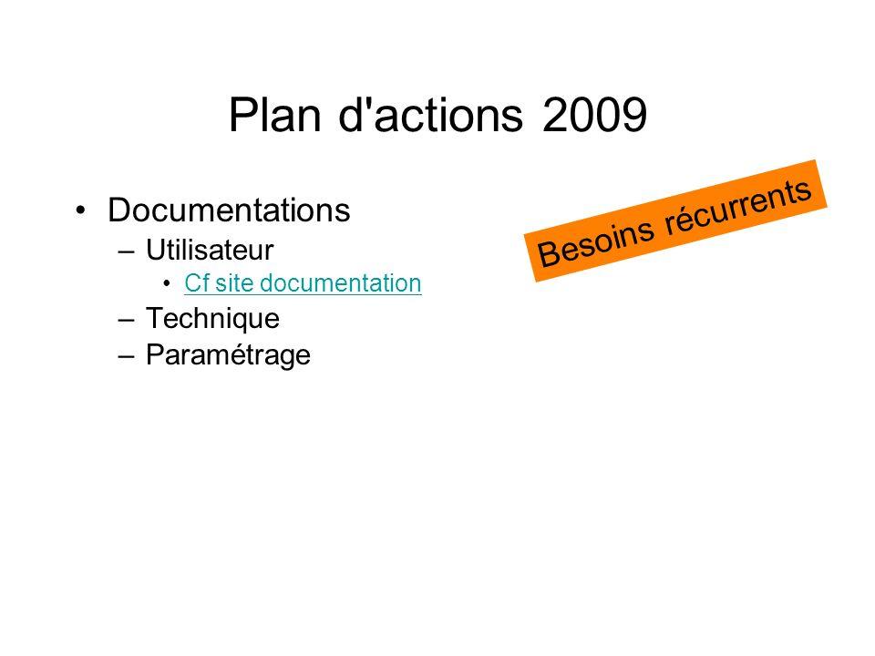 Plan d actions 2009 Besoins récurrents Documentations Utilisateur
