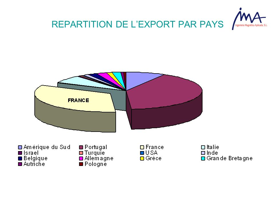 REPARTITION DE L'EXPORT PAR PAYS