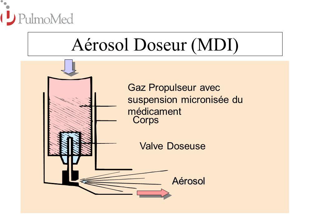 Aérosol Doseur (MDI) Gaz Propulseur avec suspension micronisée du médicament. Corps. Valve Doseuse.
