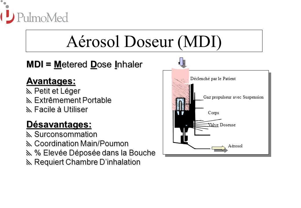 Aérosol Doseur (MDI) MDI = Metered Dose Inhaler Avantages: