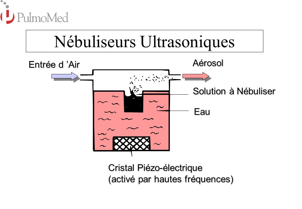 Nébuliseurs Ultrasoniques