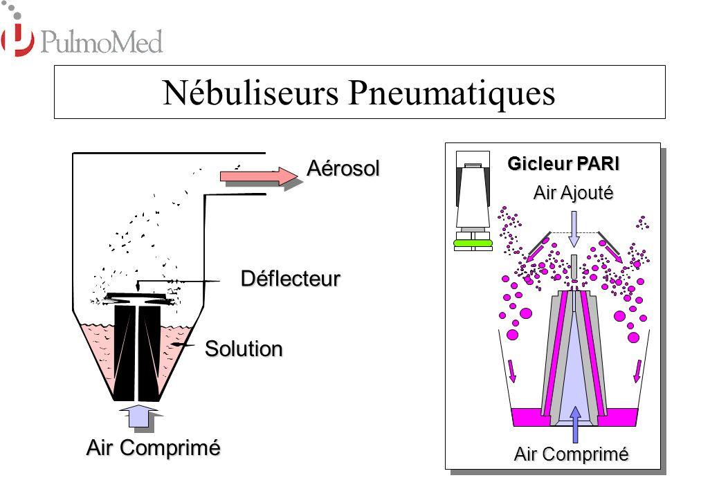 Nébuliseurs Pneumatiques