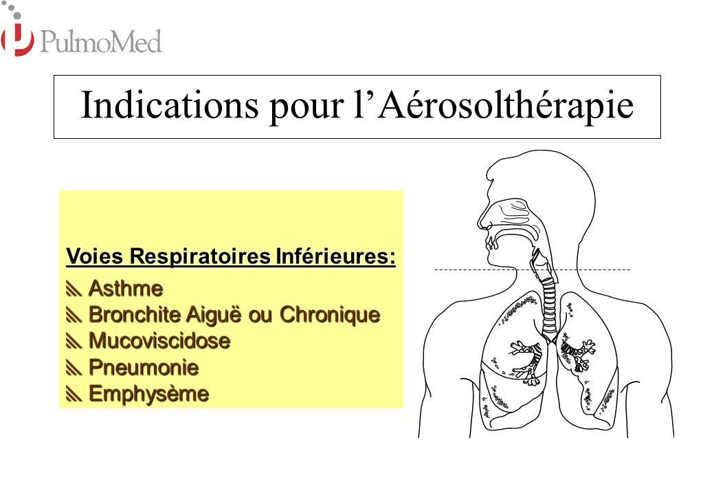 Indications pour l'Aérosolthérapie