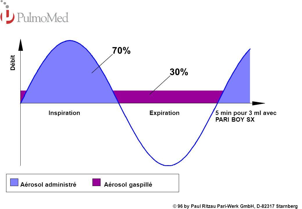 70% 30% Débit Inspiration Expiration 5 min pour 3 ml avec PARI BOY SX