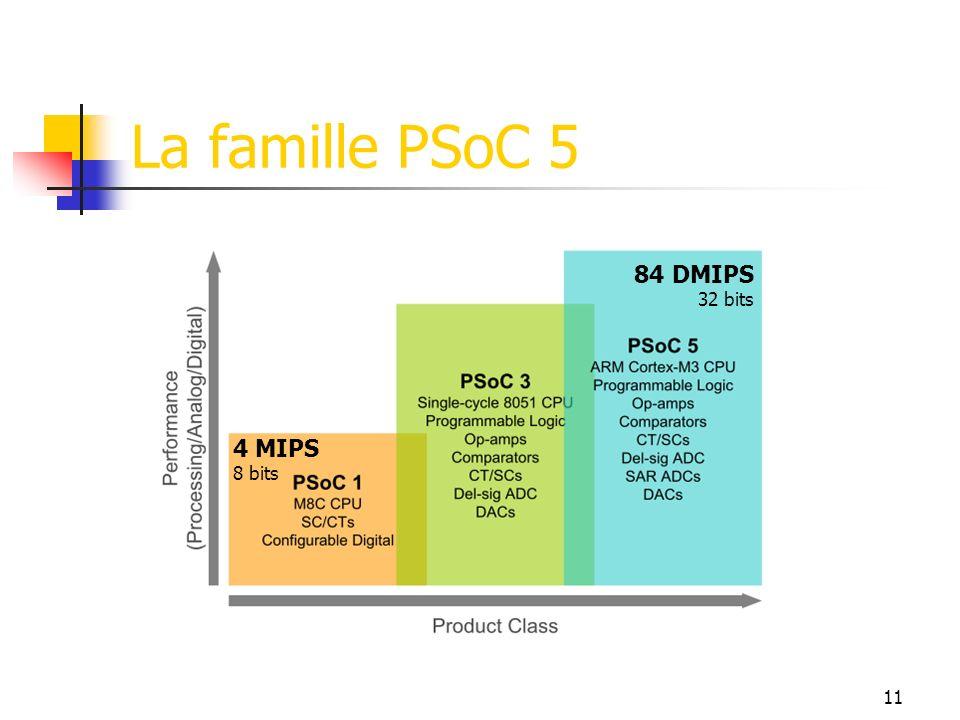 La famille PSoC 5 84 DMIPS 32 bits 4 MIPS 8 bits