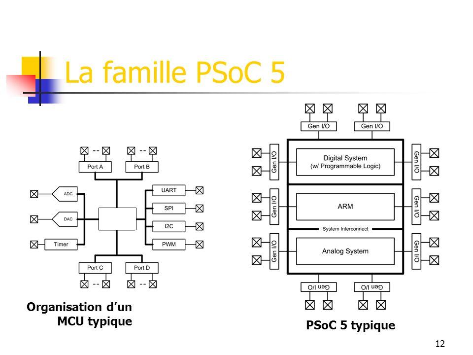 La famille PSoC 5 Organisation d'un MCU typique PSoC 5 typique