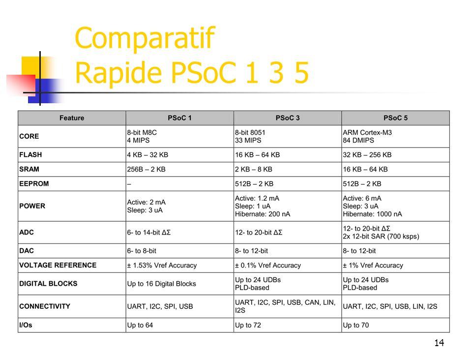 Comparatif Rapide PSoC 1 3 5