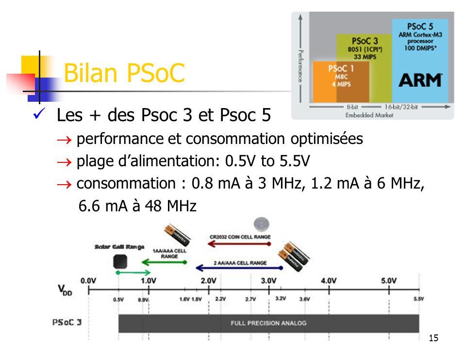 Bilan PSoC Les + des Psoc 3 et Psoc 5