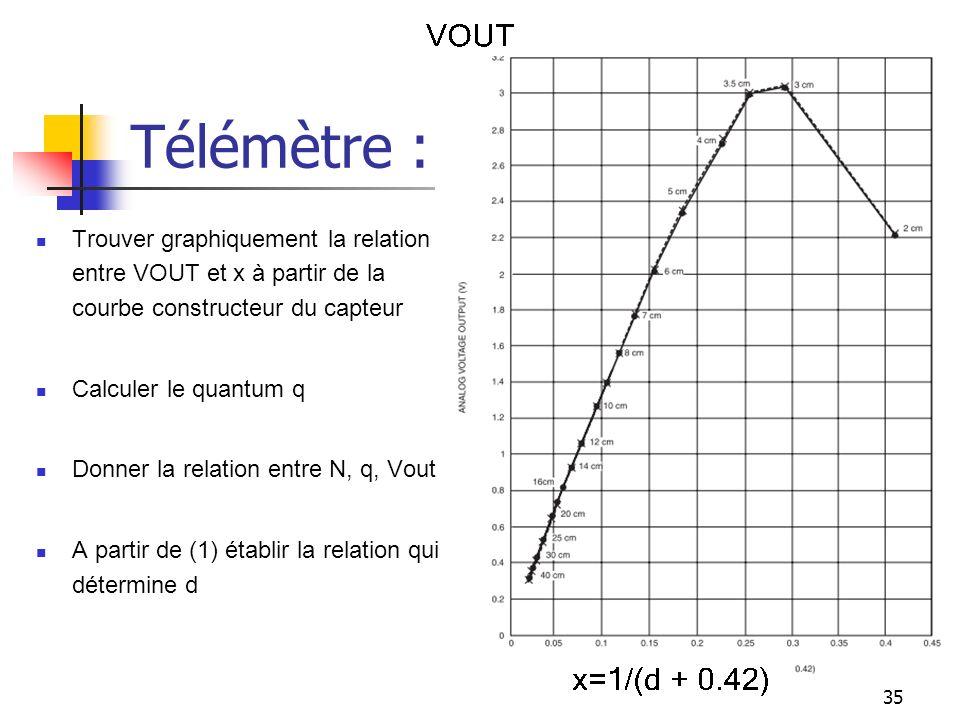 Télémètre : Trouver graphiquement la relation entre VOUT et x à partir de la courbe constructeur du capteur.