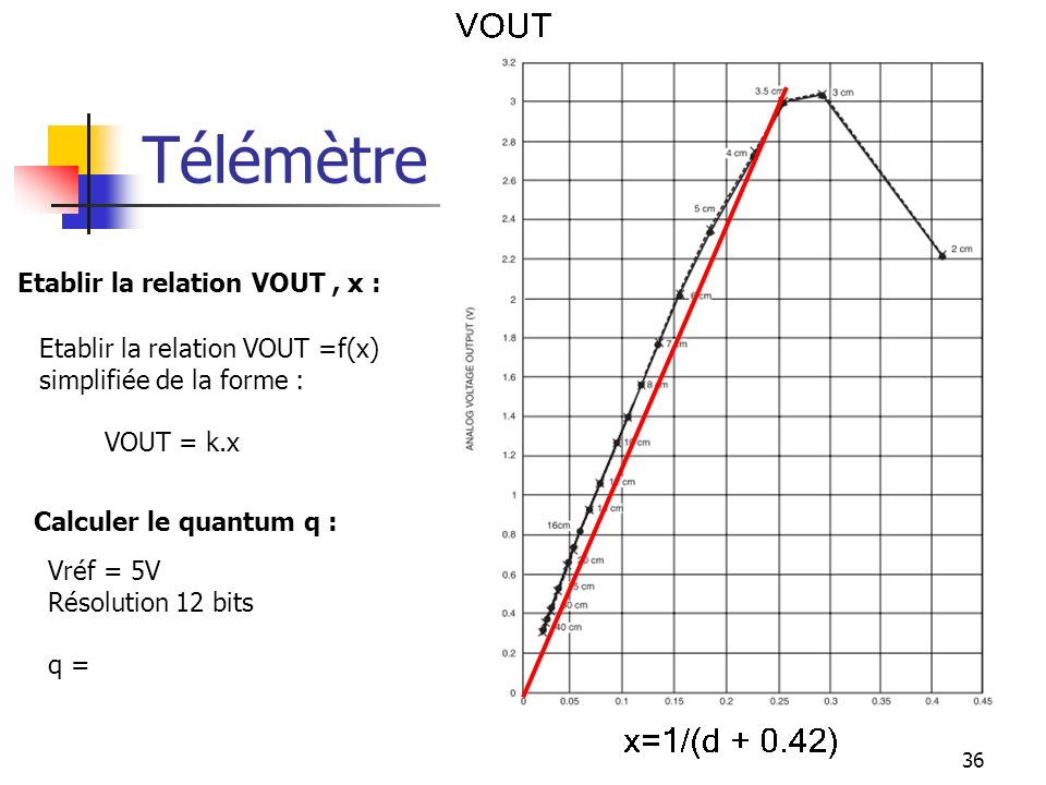 Télémètre : Etablir la relation VOUT , x :