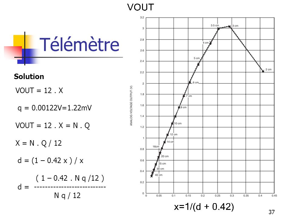 Télémètre : Solution VOUT = 12 . X q = 0.00122V=1.22mV