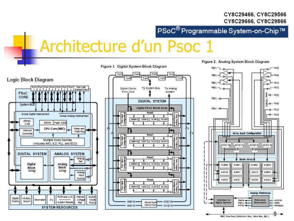 Architecture d'un Psoc 1