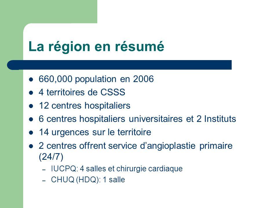 La région en résumé 660,000 population en 2006 4 territoires de CSSS