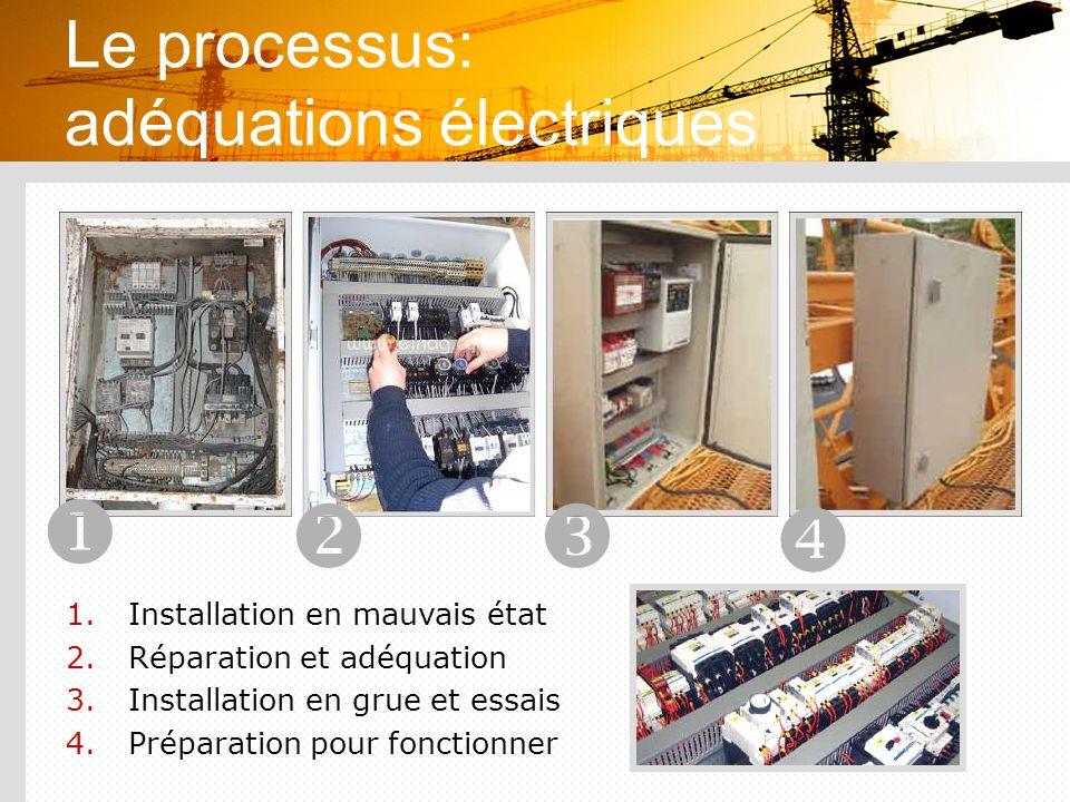 Le processus: adéquations électriques