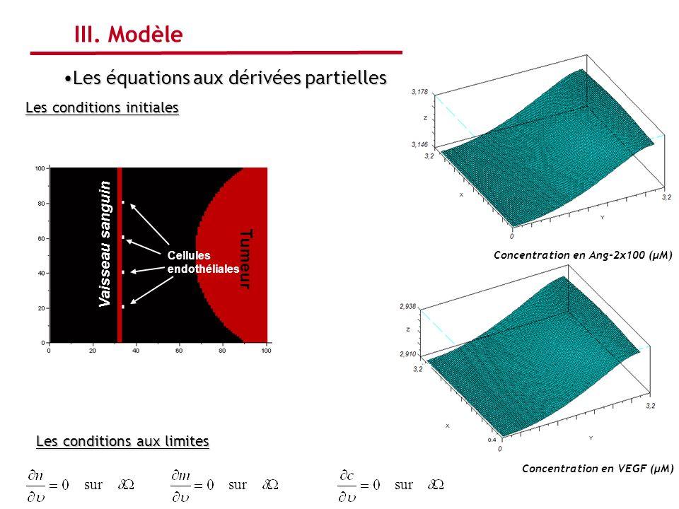 Concentration en Ang-2x100 (μM) Concentration en VEGF (μM)