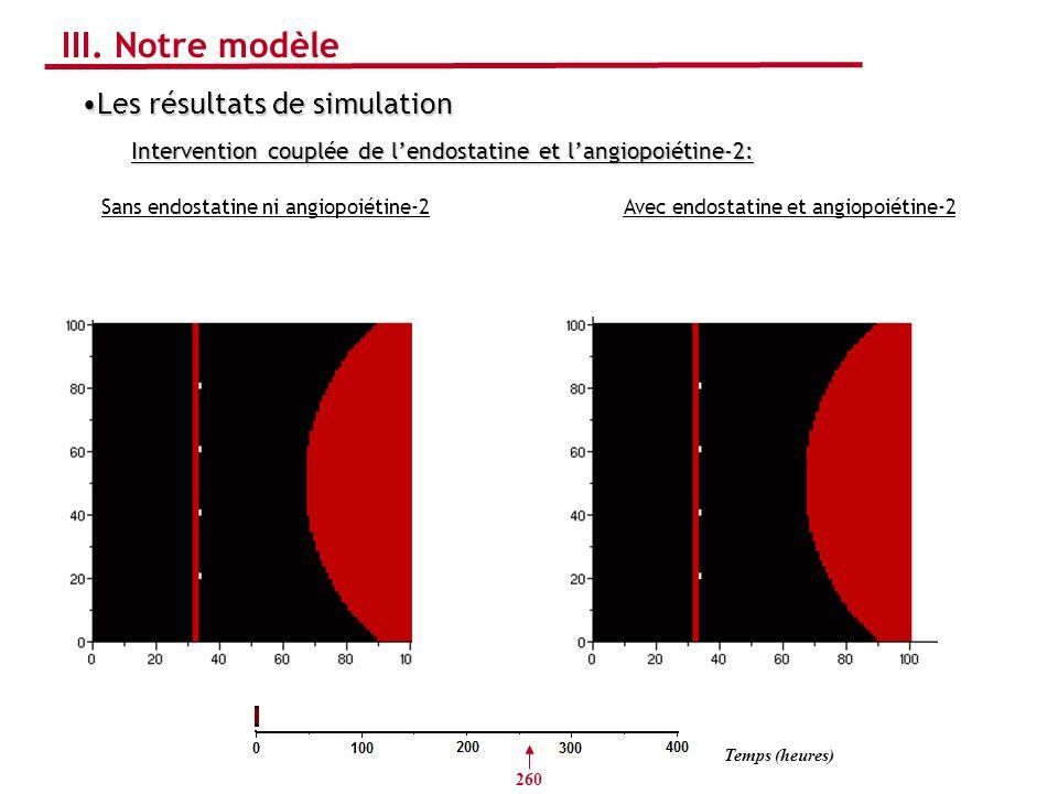 III. Notre modèle Les résultats de simulation