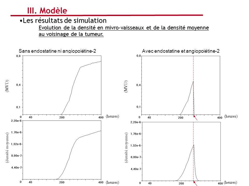 III. Modèle Les résultats de simulation
