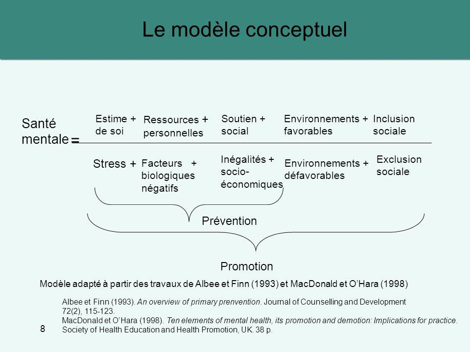 Le modèle conceptuel = Santé mentale Stress + Prévention Promotion