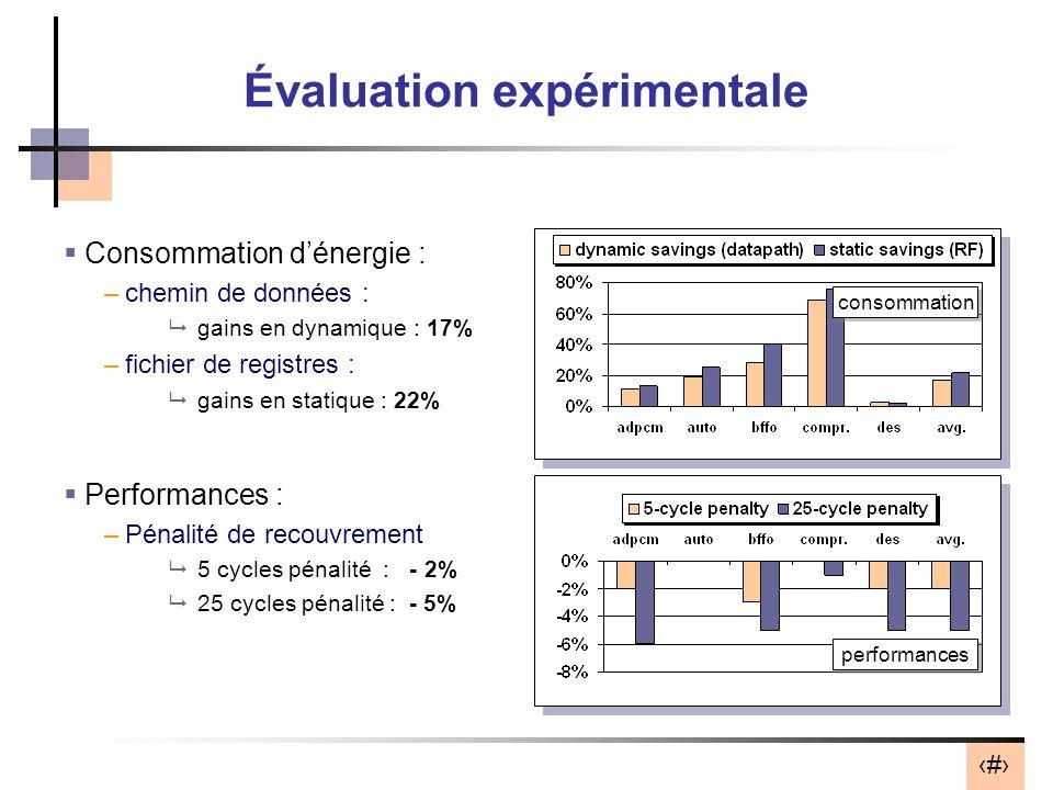 Évaluation expérimentale