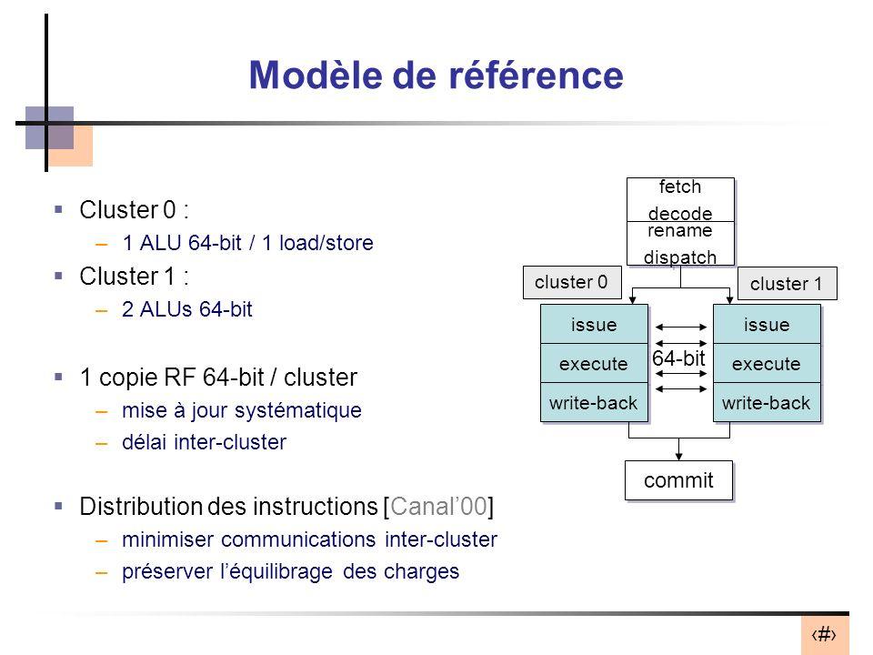 Modèle de référence Cluster 0 : Cluster 1 :