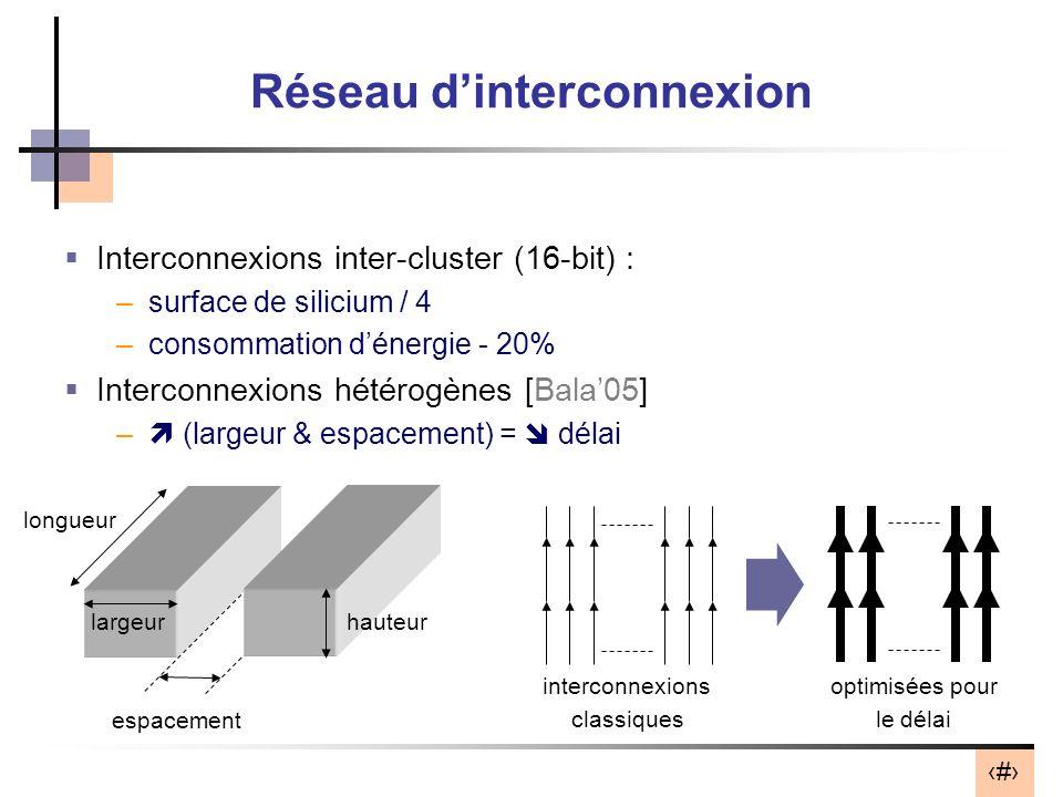Réseau d'interconnexion