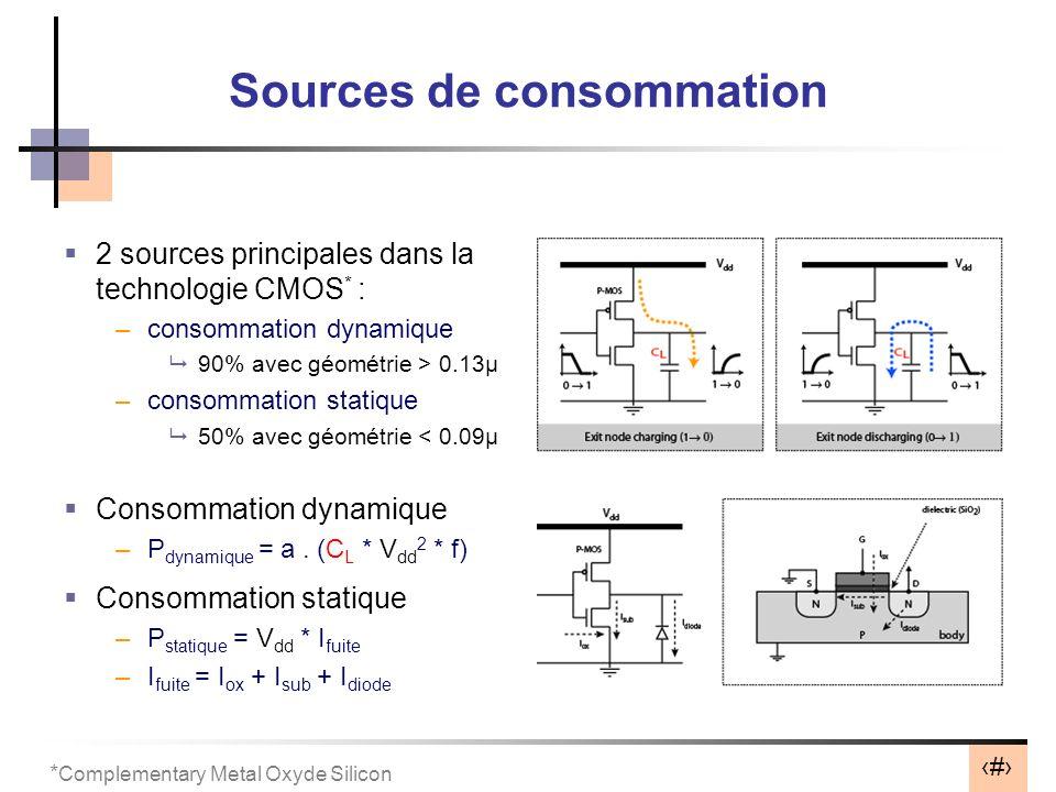 Sources de consommation
