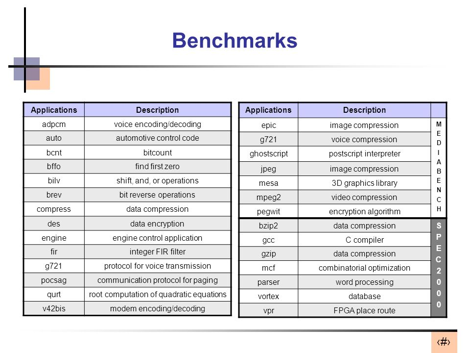 Benchmarks Applications Description adpcm voice encoding/decoding auto
