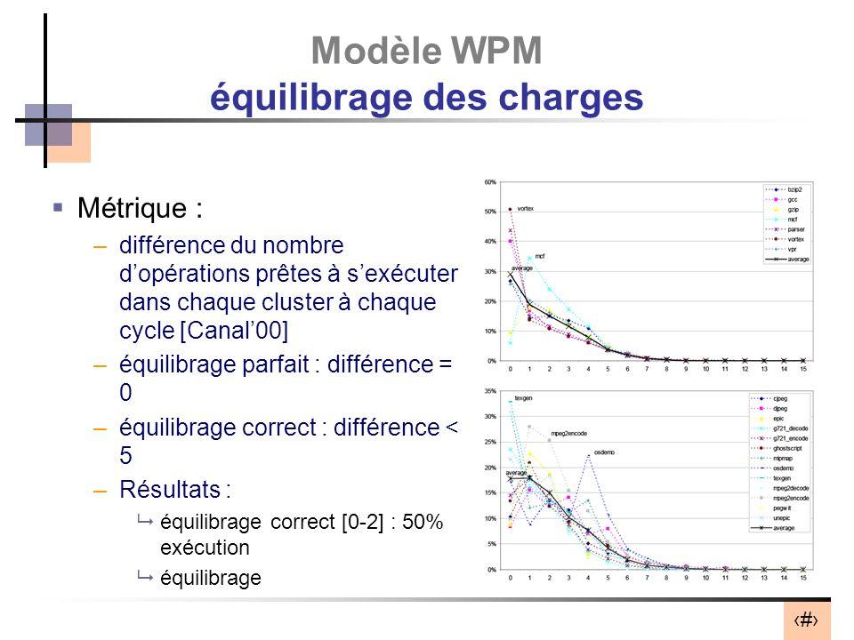 Modèle WPM équilibrage des charges