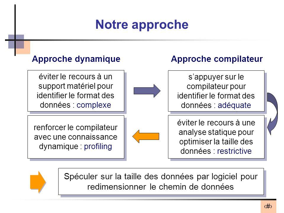 renforcer le compilateur avec une connaissance dynamique : profiling
