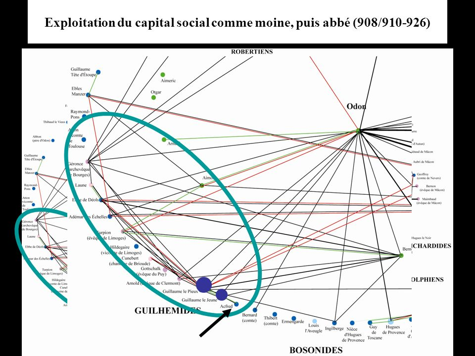 Exploitation du capital social comme moine, puis abbé (908/910-926)